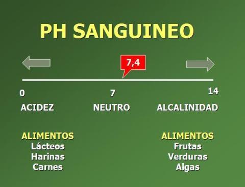 ph-sanguineo