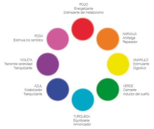 Cu l es el significado de los colores en cromoterapia for Cual es el color piedra
